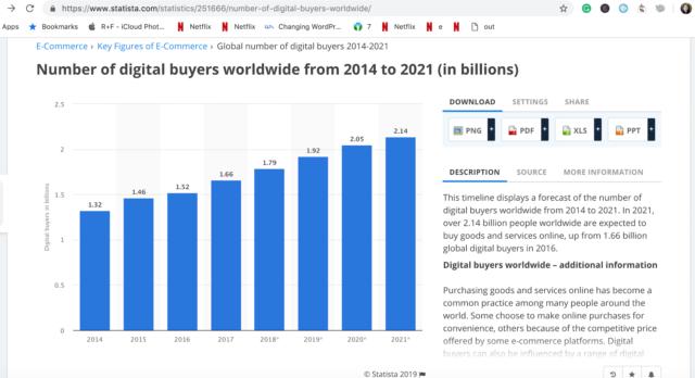 Statista Number of Digital Buyers Worldwide 2014 to 2021