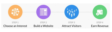 Wealthy Affiliate's Proven 4 Step Process