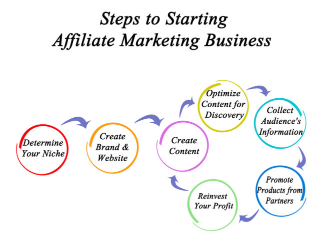 Step to Starting Affiliate Marketing Business