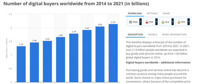 Statista Forecasts Over 2.14 Billion People To Purchase Goods Online 2021