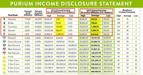 Purium 2015 Income Disclosure Statement