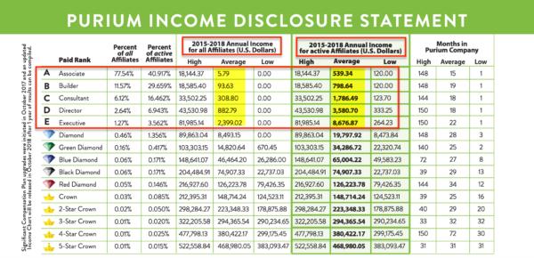 Purium 2015 to 2018 Income Disclosure Statement