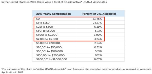 USANA USA 2017 Income Disclosure Chart