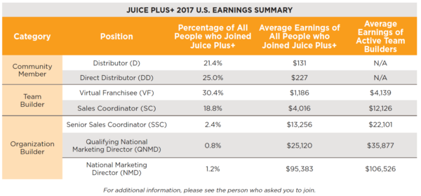 Juice Plus 2017 USA Summary Earnings