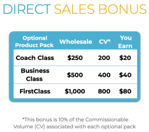 Direct Sales Bonus